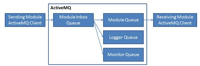 ActiveMQ_Diagram.jpg
