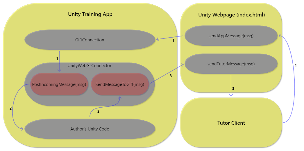 GIFT Unity Embedded Application Developer Guide 2018-1 - GIFT - GIFT